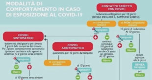 tracciamento contatti positivi tamponi coronavirus covid-19 isola del giglio giglionews
