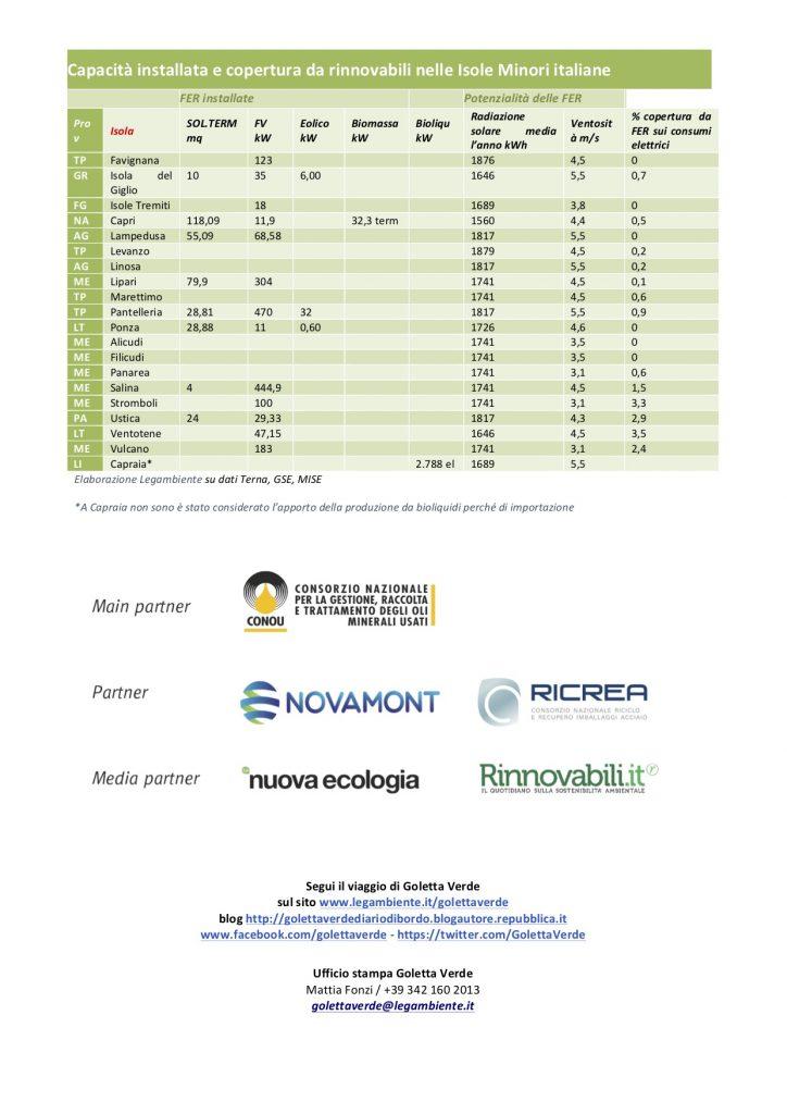 goletta verde rinnovabili isola del giglio giannutri giglionews