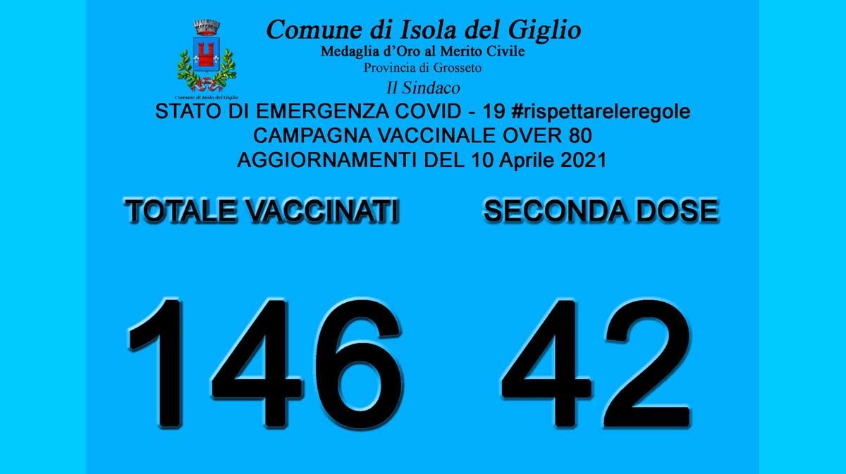 vaccinati_al_10_aprile_2021